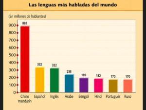 Referencia: http://listas.20minutos.es/lista/los-10-idiomas-mas-hablados-del-mundo-2010-244482/