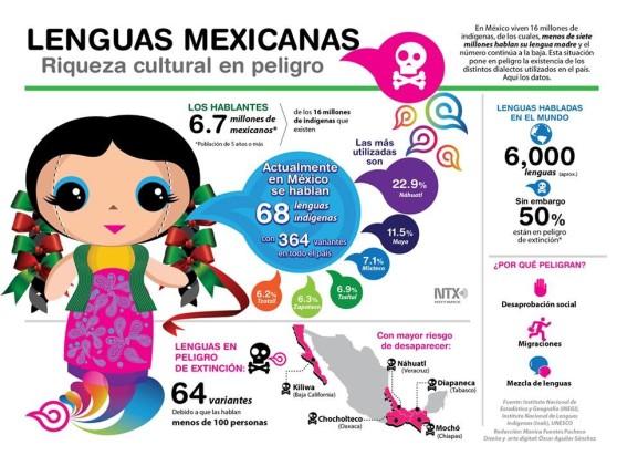En México viven 16 millones de indígenas de los cuáles, menos de siete millones hablan su lengua madre y el número sigue descendiendo. Esta situación pone en peligro la existencia de los distintos dialectos utilizados en el país. Fuente: Notimex.